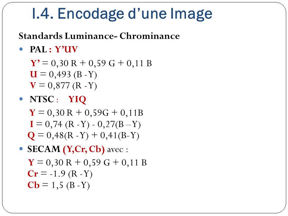 Standards Luminance- Chrominance PAL : Y'UV Y' = 0,30 R + 0,59 G + 0,11 B U = 0,493 (B - Y) V = 0,877 (R - Y) NTSC : YIQ Y = 0,30 R + 0,59G + 0,11B I
