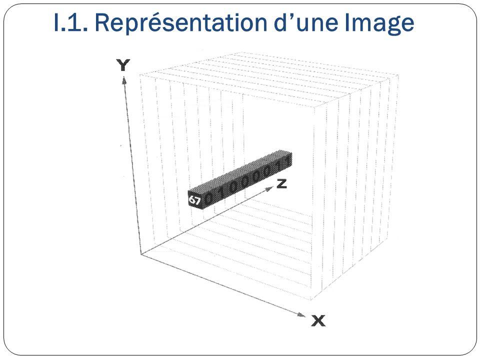 XYZ (RVB) : Le principal codage utilisé pour encodage des images.