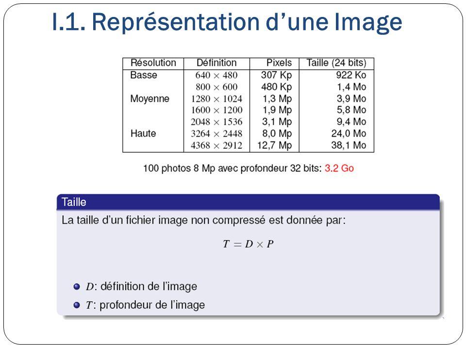 Les modes d'affichages et les cartes graphiques: La définition et le nombre de couleurs dépendent essentiellement de la quantité de mémoire vidéo (VRAM) présente sur la carte d'affichage.