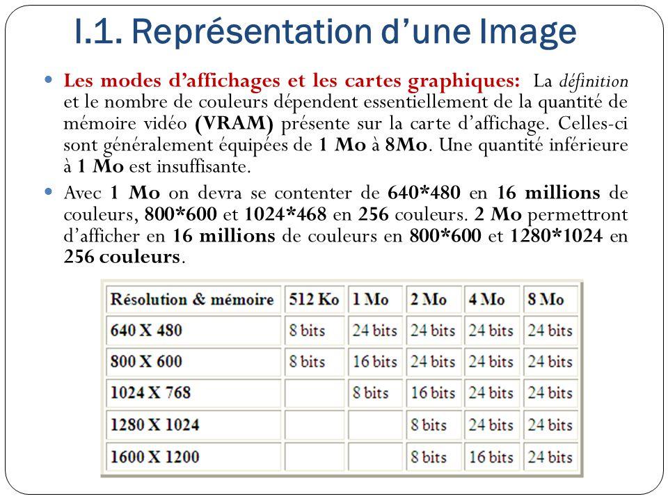 Les modes d'affichages et les cartes graphiques: La définition et le nombre de couleurs dépendent essentiellement de la quantité de mémoire vidéo (VRA