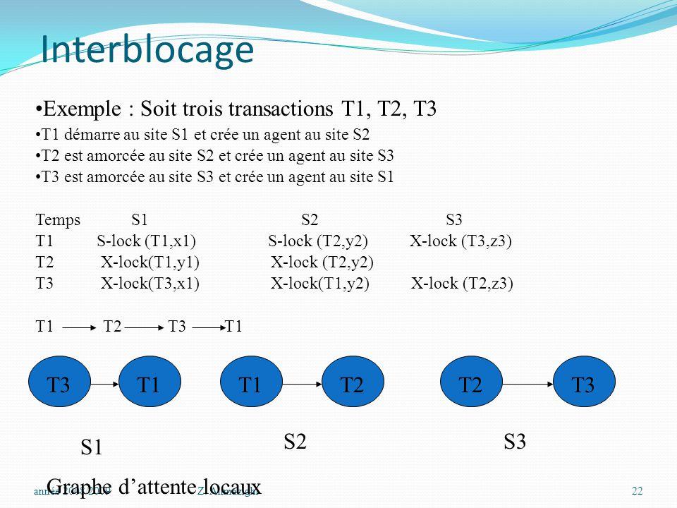 Interblocage année 2008/2009Z. Alimazighi22 Exemple : Soit trois transactions T1, T2, T3 T1 démarre au site S1 et crée un agent au site S2 T2 est amor