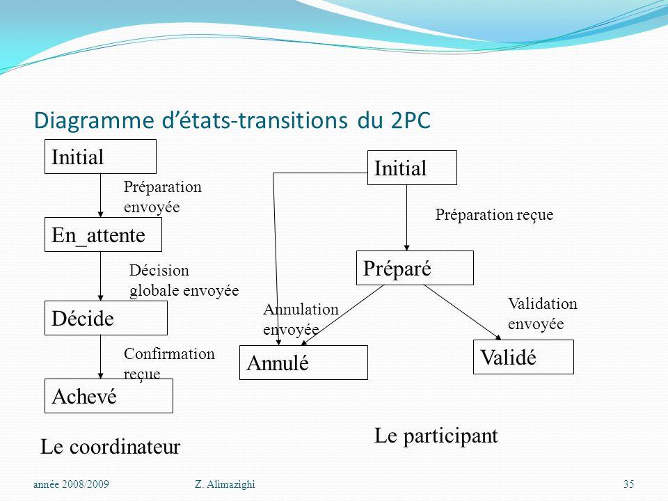 Diagramme d'états-transitions du 2PC année 2008/2009Z.