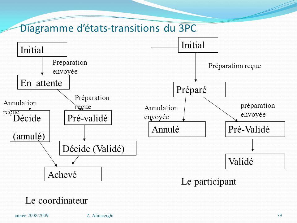 Diagramme d'états-transitions du 3PC année 2008/2009Z. Alimazighi39 Le participant Initial Préparé AnnuléPré-Validé Préparation reçue Annulation envoy