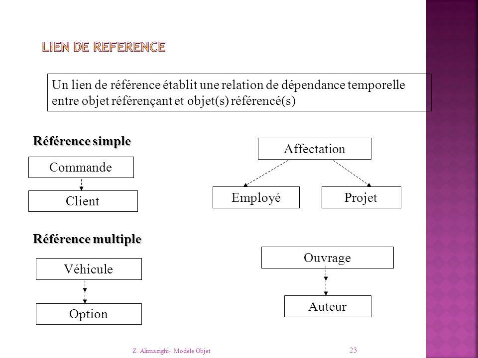Z. Alimazighi- Modèle Objet 23 Un lien de référence établit une relation de dépendance temporelle entre objet référençant et objet(s) référencé(s) Réf