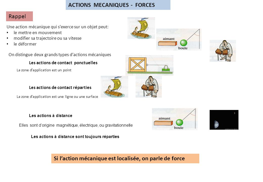 ACTIONS MECANIQUES - FORCES Rappel Une action mécanique qui s'exerce sur un objet peut: le mettre en mouvement modifier sa trajectoire ou sa vitesse le déformer On distingue deux grands types d'actions mécaniques Les actions de contact ponctuelles Les actions de contact réparties La zone d'application est un point La zone d'application est une ligne ou une surface Si l'action mécanique est localisée, on parle de force Les actions à distance Elles sont d'origine magnétique, électrique, ou gravitationnelle Les actions à distance sont toujours réparties
