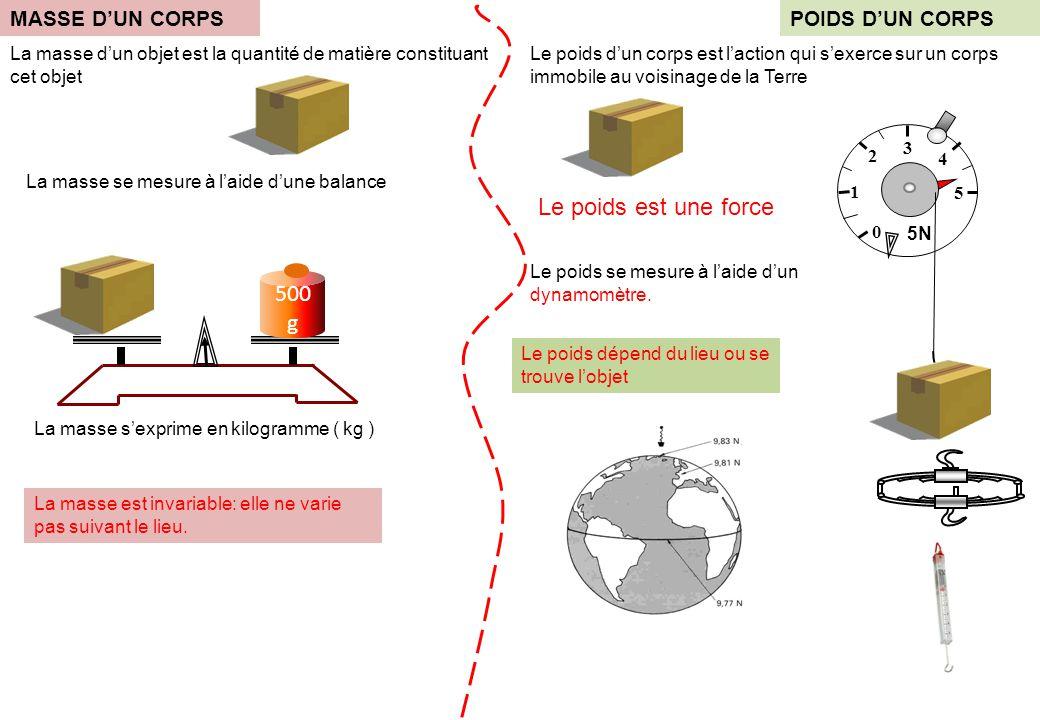 0 1 5 3 2 4 5N MASSE D'UN CORPS La masse d'un objet est la quantité de matière constituant cet objet La masse est invariable: elle ne varie pas suivant le lieu.