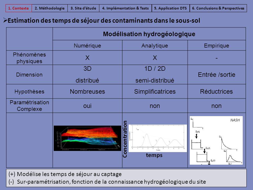 Modélisation hydrogéologique NumériqueAnalytiqueEmpirique Phénomènes physiques XX- Dimension 3D distribué 1D / 2D semi-distribué Entrée /sortie Hypoth