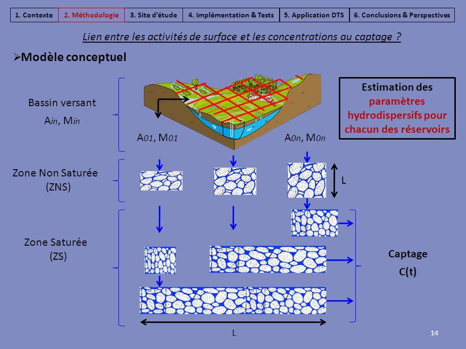 Zone Non Saturée (ZNS) Zone Saturée (ZS) L L Captage C(t) Bassin versant A in, M in A 01, M 01 A 0n, M 0n Estimation des paramètres hydrodispersifs po
