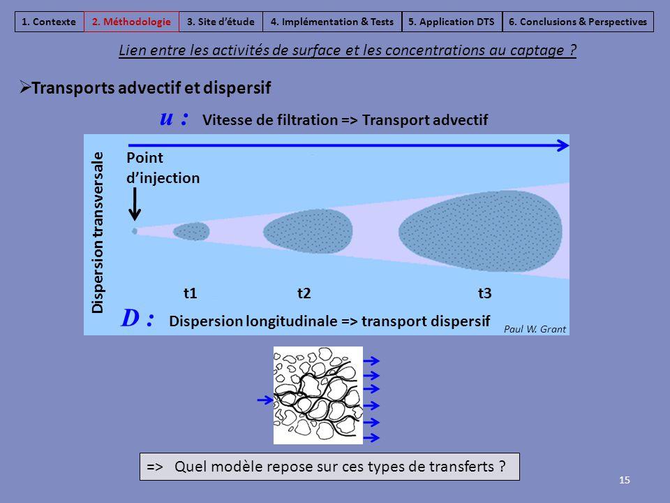 15  Transports advectif et dispersif Lien entre les activités de surface et les concentrations au captage ? 3. Site d'étude4. Implémentation & Tests6