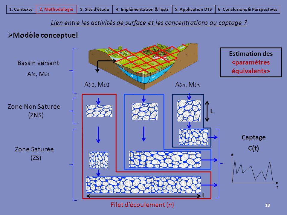 Zone Non Saturée (ZNS) Zone Saturée (ZS) L L 18 Lien entre les activités de surface et les concentrations au captage ?  Modèle conceptuel 3. Site d'é