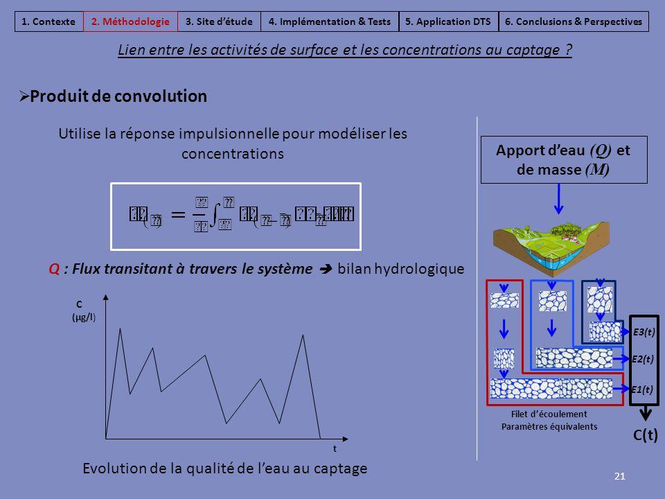 Utilise la réponse impulsionnelle pour modéliser les concentrations Evolution de la qualité de l'eau au captage 21  Produit de convolution t Q : Flux