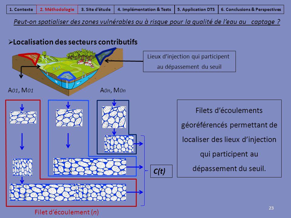 C(t) Filets d'écoulements géoréférencés permettant de localiser des lieux d'injection qui participent au dépassement du seuil. Lieux d'injection qui p