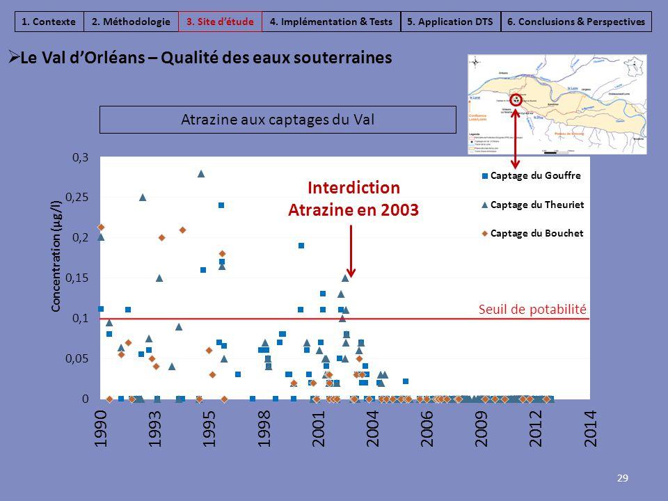 Seuil de potabilité 29  Le Val d'Orléans – Qualité des eaux souterraines 4. Implémentation & Tests6. Conclusions & Perspectives5. Application DTS1. C