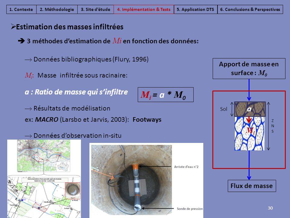 30  3 méthodes d'estimation de Mi en fonction des données:  Données bibliographiques (Flury, 1996) M i : Masse infiltrée sous racinaire: a : Ratio d