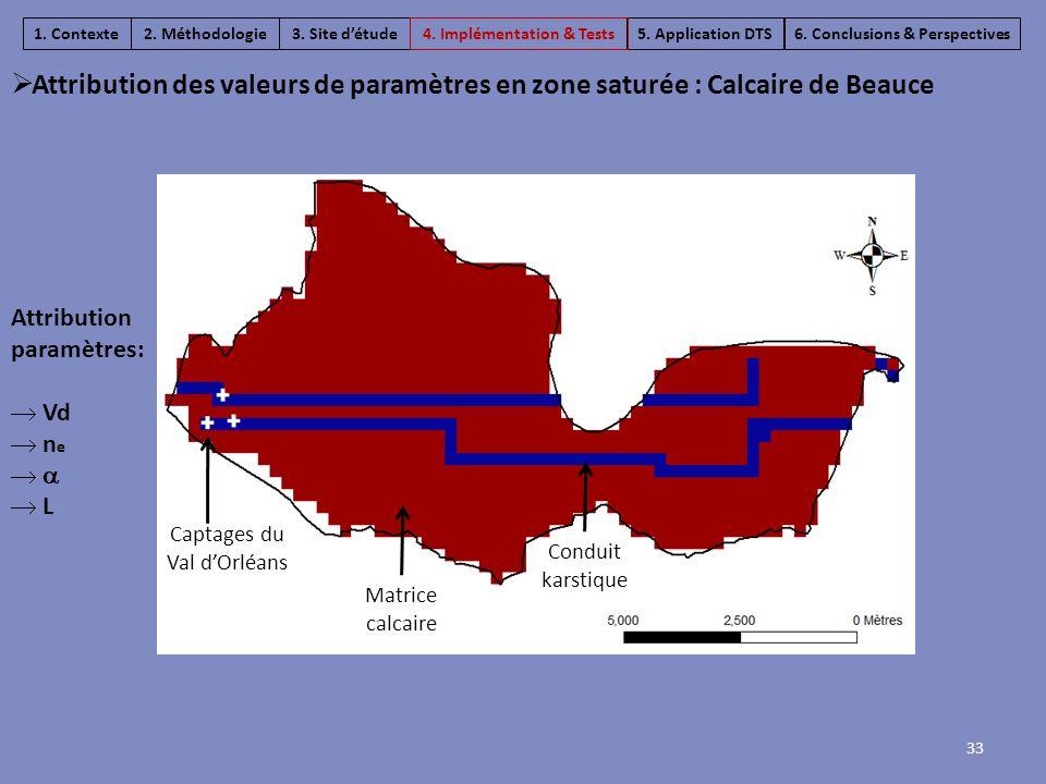  Attribution des valeurs de paramètres en zone saturée : Calcaire de Beauce 33 Attribution paramètres:  Vd  n e    L 6. Conclusions & Perspectiv