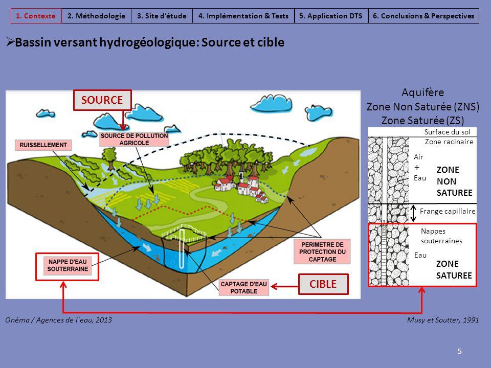 Aquifère Zone Non Saturée (ZNS) Zone Saturée (ZS) Onéma / Agences de l'eau, 2013Musy et Soutter, 1991 Surface du sol ZONE NON SATUREE ZONE SATUREE Nap