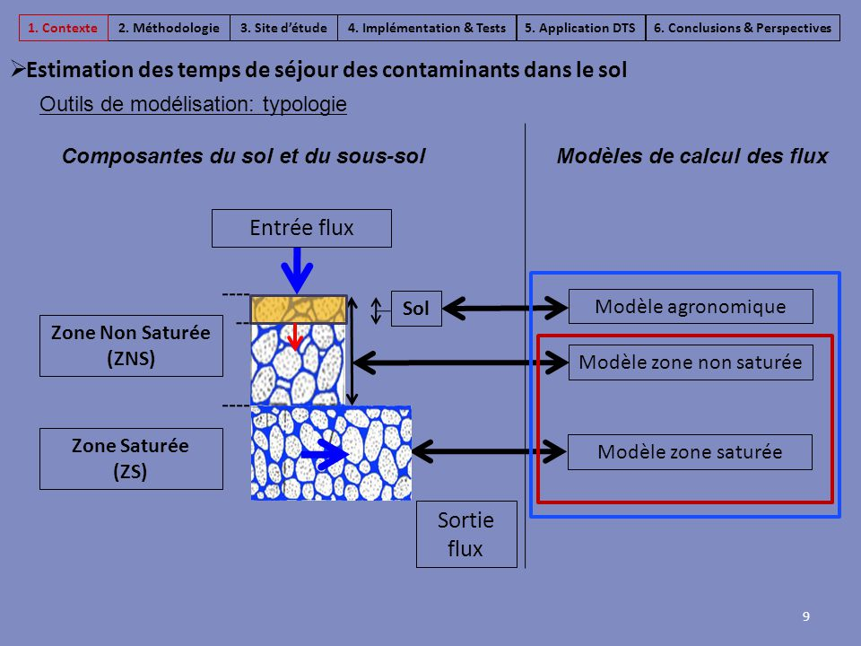 10  Estimation des temps de séjour des contaminants dans le sol  Agriflux (Banton et al., 2003)  MACRO (Larsbo et Jarvis, 2003) Footways (+) Développements avancés des outils de modélisation agronomique (+) Prise en compte des interactions entre matière organique/contaminants (-) Difficile d'évaluer le gain d'une politique agricole sur la qualité de l'eau au captage (-) Peu de couplage avec les écoulements souterrains Outils de modélisation en agronomie Masse infiltrée M i ZNSZNS SOLSOL Footways modifié, 2013 Masse appliquée M 0 3.