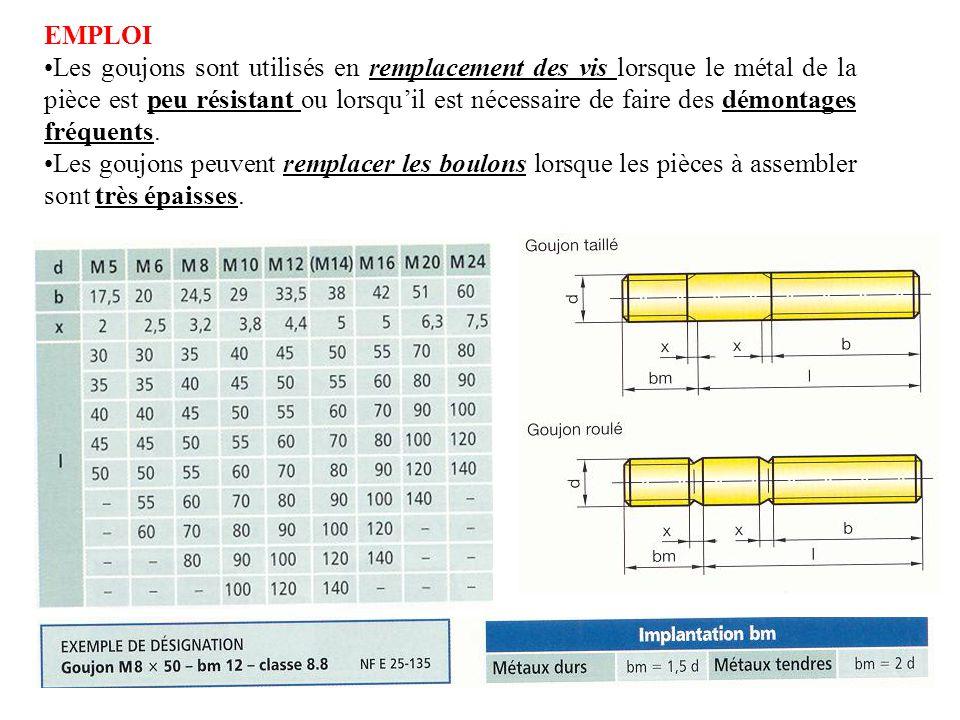 EMPLOI Les goujons sont utilisés en remplacement des vis lorsque le métal de la pièce est peu résistant ou lorsqu'il est nécessaire de faire des démontages fréquents.