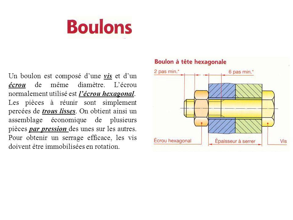 Un boulon est composé d'une vis et d'un écrou de même diamètre. L'écrou normalement utilisé est l'écrou hexagonal. Les pièces à réunir sont simplement