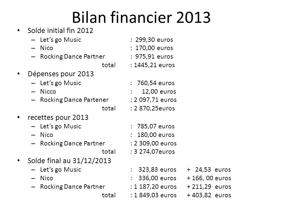 Bilan financier 2013 Solde initial fin 2012 – Let's go Music : 299,30 euros – Nico: 170,00 euros – Rocking Dance Partner: 975,91 euros total : 1445,21 euros Dépenses pour 2013 – Let's go Music : 760,54 euros – Nicco: 12,00 euros – Rocking Dance Partener: 2 097,71 euros total : 2 870,25euros recettes pour 2013 – Let's go Music : 785,07 euros – Nico: 180,00 euros – Rocking Dance Partner: 2 309,00 euros total : 3 274,07euros Solde final au 31/12/2013 – Let's go Music : 323,83 euros + 24,53 euros – Nico: 336,00 euros+ 166, 00 euros – Rocking Dance Partner: 1 187,20 euros+ 211,29 euros total : 1 849,03 euros+ 403,82 euros