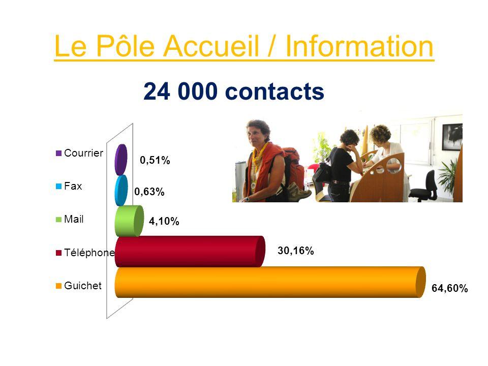 Les tendances de la saison 2010 - En Aquitaine: un bon cru - Dans les Landes: 94% de professionnels satisfaits - Dans notre communauté de communes: légère progression des nuitées: 197533 nuitées - Des réservations très tardives - Utilisation de plus en plus importante du web et web mobile