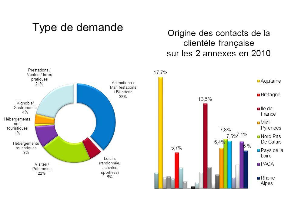 Le Pôle Accueil / Information 24 000 contacts