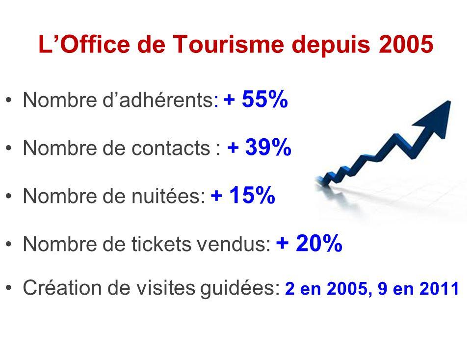 Assemblée Générale de l'Office de Tourisme Communautaire d'Aire sur l'Adour Mardi 5 juillet 2011