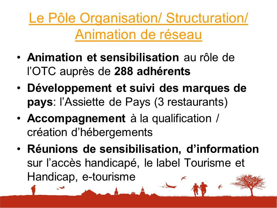 Pôle Promotion / Communication (suite) En direction des médias - 4 interviews sur France Bleu Gascogne - 51 articles sur la presse locale