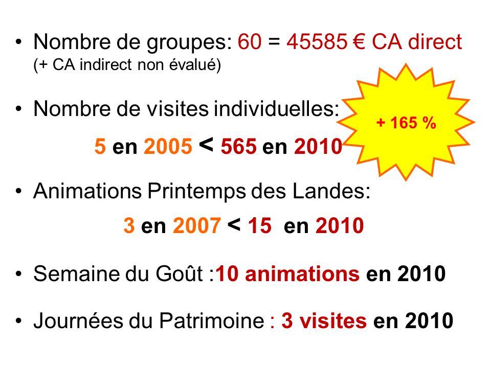 L'Office de Tourisme depuis 2005 Nombre d'adhérents: + 55% Nombre de contacts : + 39% Nombre de nuitées: + 15% Nombre de tickets vendus: + 20% Création de visites guidées: 2 en 2005, 9 en 2011