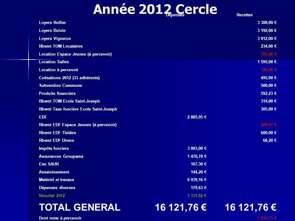 Année 2012 Cercle DépensesRecettes Loyers Rullier3 388,00 € Loyers Boivin3 192,00 € Loyers Vigneron3 012,00 € Rbsmt TOM Locataires234,00 € Location Espace Jeunes (à percevoir)765,46 € Location Salles1 595,00 € Location à percevoir120,00 € Cotisations 2012 (33 adhérents)495,00 € Subvention Commune500,00 € Produits financiers592,23 € Rbsmt TOM Ecole Saint-Joseph314,00 € Rbsmt Taxe foncière Ecole Saint-Joseph305,00 € EDF2 885,95 € Rbsmt EDF Espace Jeunes (à percevoir)948,87 € Rbsmt EDF Théâtre600,00 € Rbsmt EDF Divers60,20 € Impôts fonciers3 003,00 € Assurances Groupama1 470,70 € Eau SAUR167,30 € Assainissement144,20 € Matériel et travaux6 939,16 € Dépenses diverses179,63 € Résultat 20121 331,82 € TOTAL GENERAL16 121,76 € Dont reste à percevoir1 834,33 €