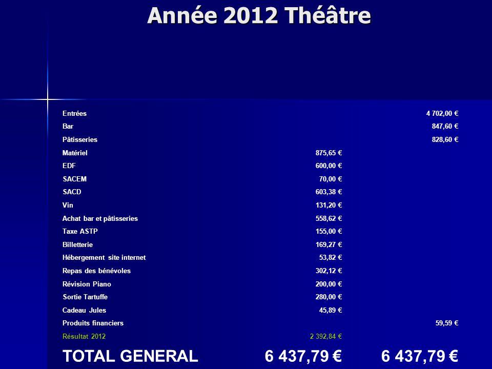 Année 2012 Théâtre Entrées4 702,00 € Bar847,60 € Pâtisseries828,60 € Matériel875,65 € EDF600,00 € SACEM70,00 € SACD603,38 € Vin131,20 € Achat bar et pâtisseries558,62 € Taxe ASTP155,00 € Billetterie169,27 € Hébergement site internet53,82 € Repas des bénévoles302,12 € Révision Piano200,00 € Sortie Tartuffe280,00 € Cadeau Jules45,89 € Produits financiers59,59 € Résultat 20122 392,84 € TOTAL GENERAL6 437,79 €