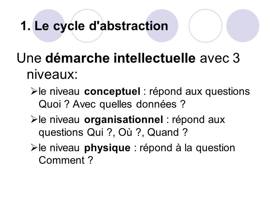 1. Le cycle d'abstraction Une démarche intellectuelle avec 3 niveaux:  le niveau conceptuel : répond aux questions Quoi ? Avec quelles données ?  le