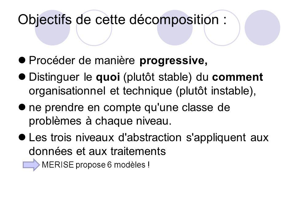 Objectifs de cette décomposition : Procéder de manière progressive, Distinguer le quoi (plutôt stable) du comment organisationnel et technique (plutôt