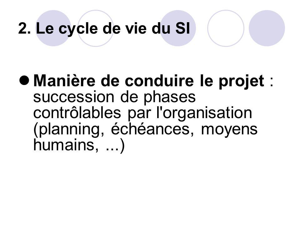 2. Le cycle de vie du SI Manière de conduire le projet : succession de phases contrôlables par l'organisation (planning, échéances, moyens humains,...