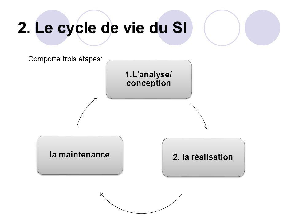 2. Le cycle de vie du SI 1.L'analyse/ conception 2. la réalisationla maintenance Comporte trois étapes: