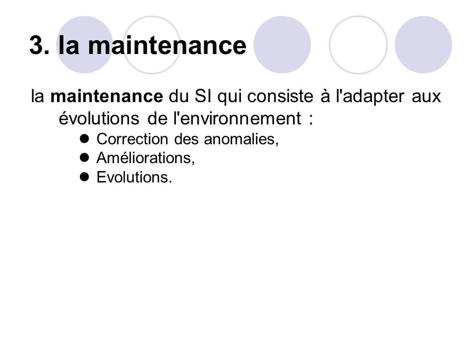 3. la maintenance la maintenance du SI qui consiste à l'adapter aux évolutions de l'environnement : Correction des anomalies, Améliorations, Evolution