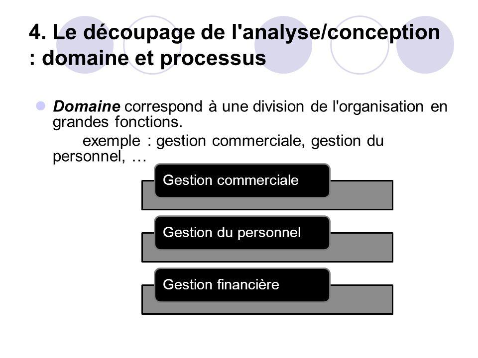 4. Le découpage de l'analyse/conception : domaine et processus Domaine correspond à une division de l'organisation en grandes fonctions. exemple : ges