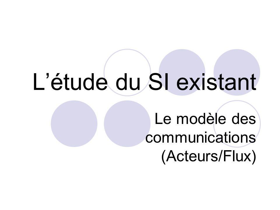 L'étude du SI existant Le modèle des communications (Acteurs/Flux)