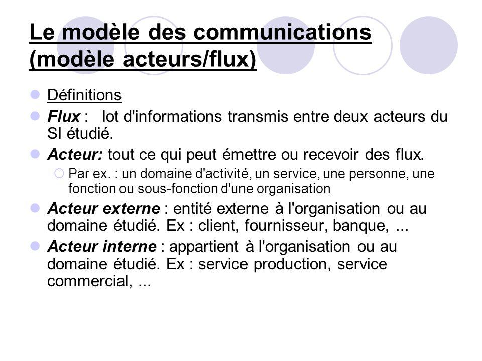 Le modèle des communications (modèle acteurs/flux) Définitions Flux : lot d'informations transmis entre deux acteurs du SI étudié. Acteur: tout ce qui