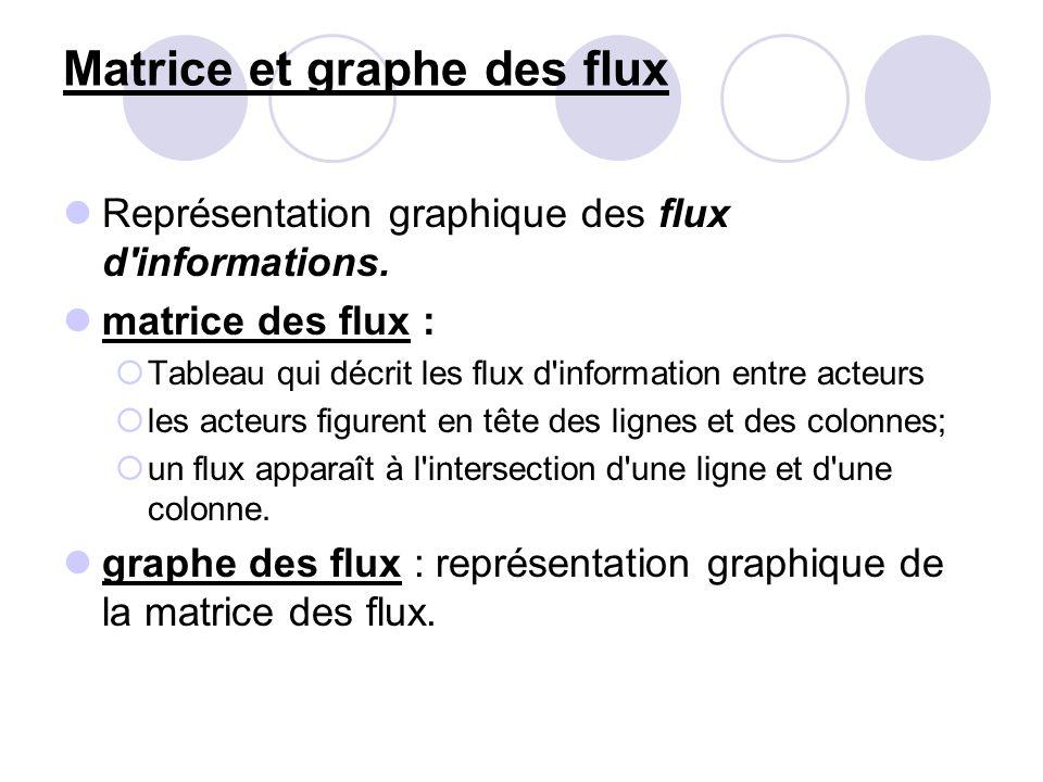 Matrice et graphe des flux Représentation graphique des flux d'informations. matrice des flux :  Tableau qui décrit les flux d'information entre acte