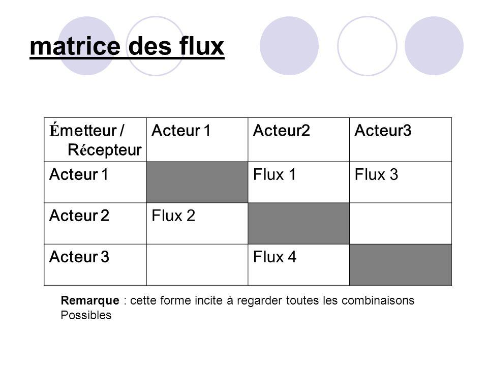 É metteur / R é cepteur Acteur 1Acteur2Acteur3 Acteur 1Flux 1Flux 3 Acteur 2Flux 2 Acteur 3Flux 4 matrice des flux Remarque : cette forme incite à reg