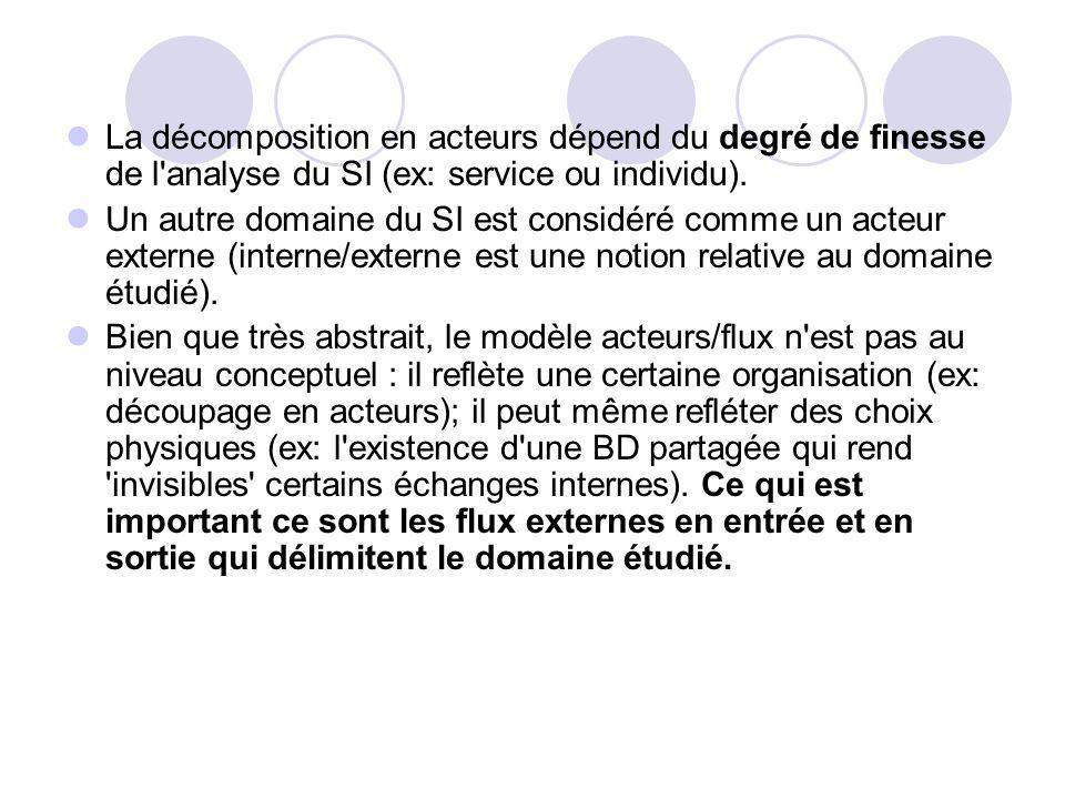 La décomposition en acteurs dépend du degré de finesse de l'analyse du SI (ex: service ou individu). Un autre domaine du SI est considéré comme un act