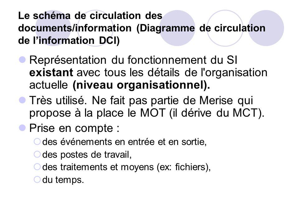 Le schéma de circulation des documents/information (Diagramme de circulation de l'information DCI) Représentation du fonctionnement du SI existant ave