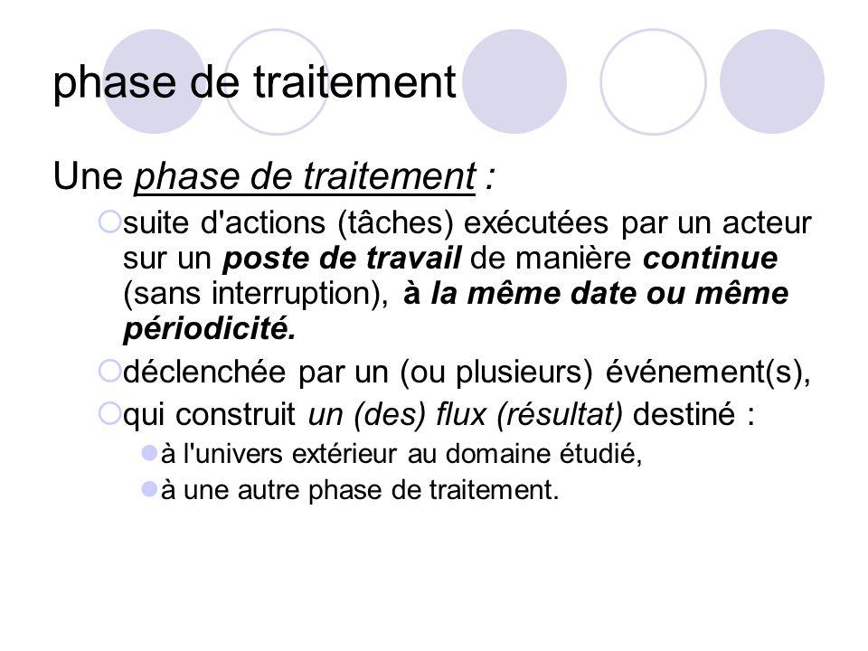 phase de traitement Une phase de traitement :  suite d'actions (tâches) exécutées par un acteur sur un poste de travail de manière continue (sans int