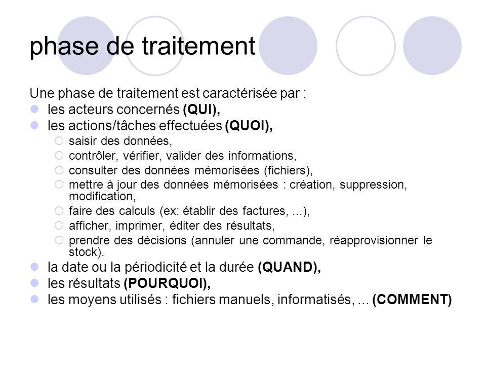 phase de traitement Une phase de traitement est caractérisée par : les acteurs concernés (QUI), les actions/tâches effectuées (QUOI),  saisir des don