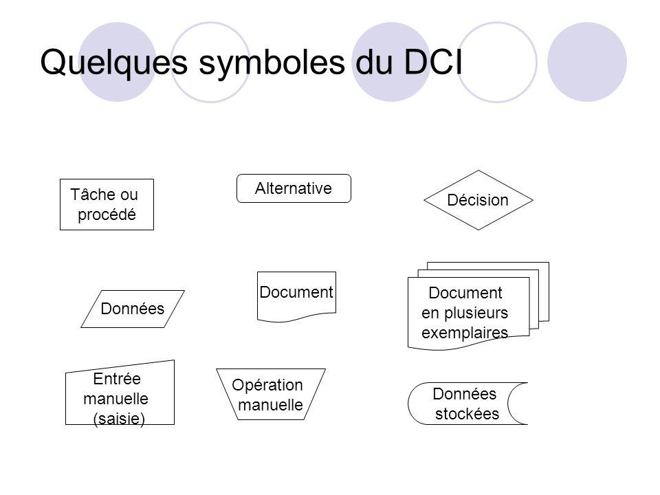Tâche ou procédé Alternative Décision Données Document en plusieurs exemplaires Entrée manuelle (saisie) Opération manuelle Données stockées