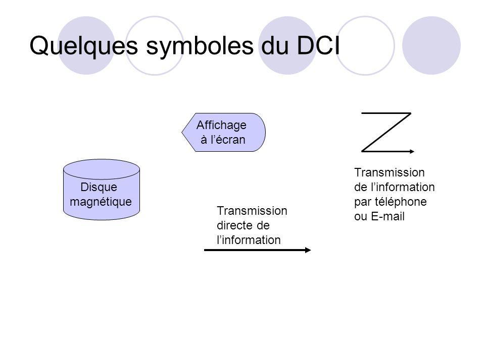 Quelques symboles du DCI Disque magnétique Affichage à l'écran Transmission directe de l'information Transmission de l'information par téléphone ou E-