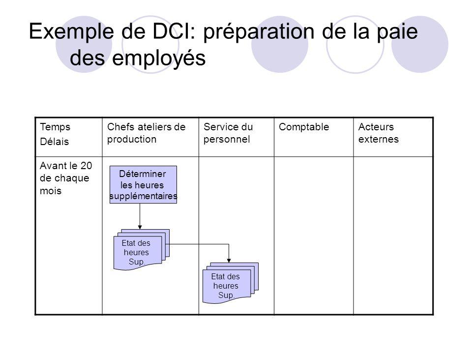 Exemple de DCI: préparation de la paie des employés Déterminer les heures supplémentaires Temps Délais Chefs ateliers de production Service du personn