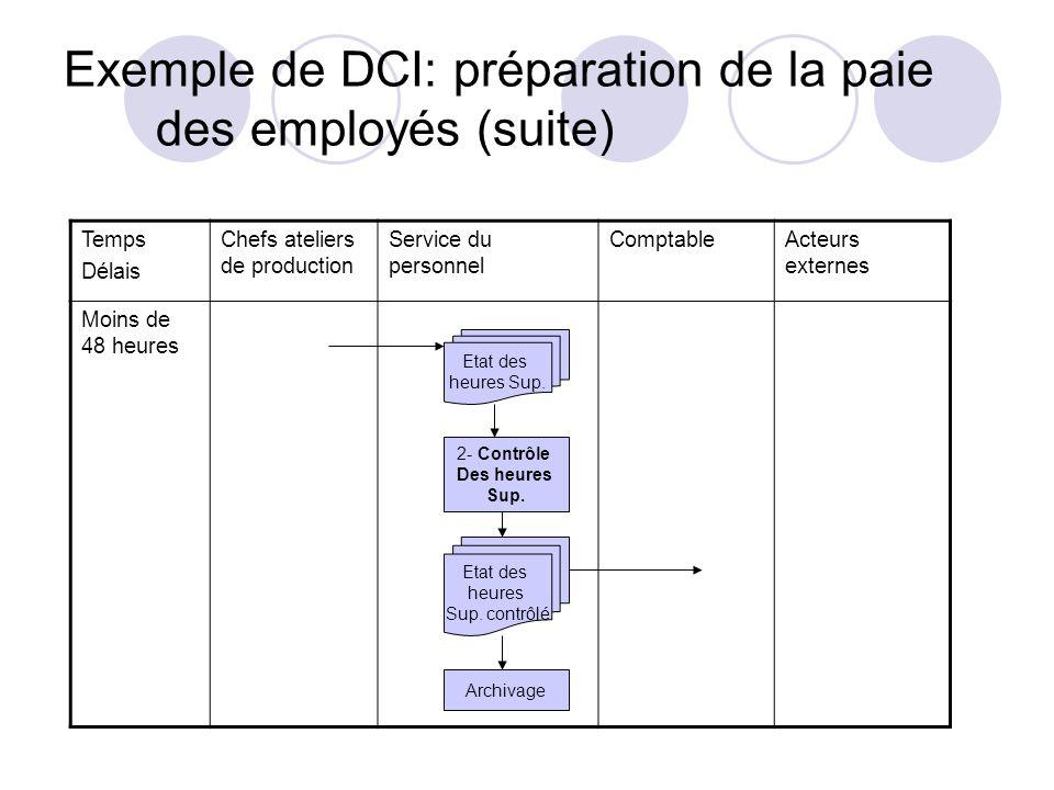 Exemple de DCI: préparation de la paie des employés (suite) Temps Délais Chefs ateliers de production Service du personnel ComptableActeurs externes M
