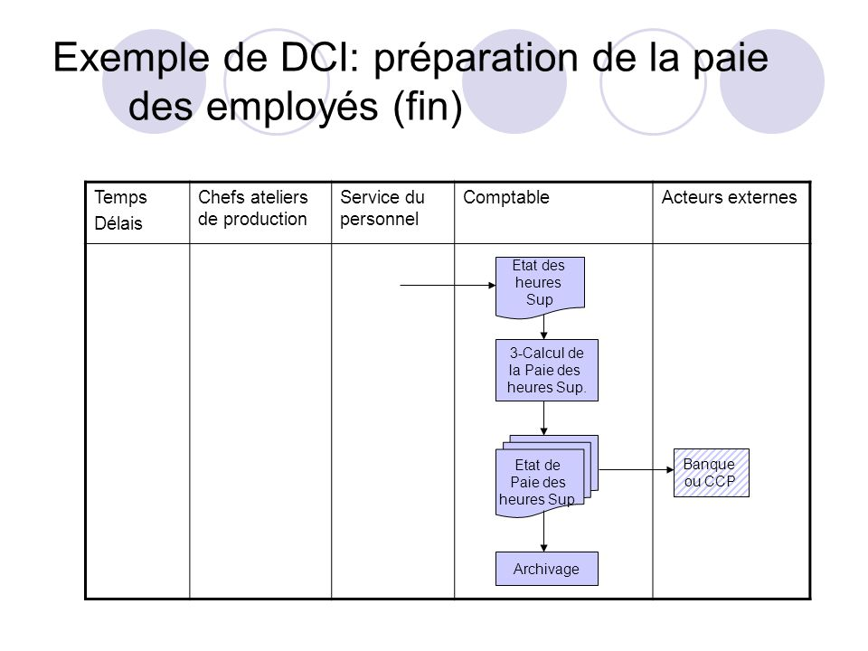 Exemple de DCI: préparation de la paie des employés (fin) Temps Délais Chefs ateliers de production Service du personnel ComptableActeurs externes 3-C